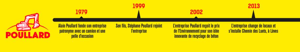 Frise chronologique Poullard de 1979 à 2013
