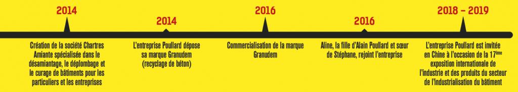 Frise chronologique Poullard de 2014 à 2019