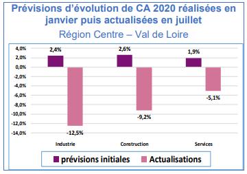 evolution ca2020