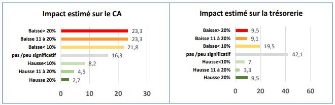 impact ca